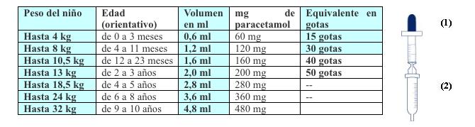 dosis apiretal por kg
